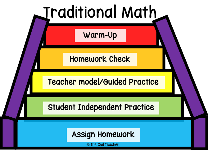 This image demonstrates how a traditional math class differs from the math workshop model. It is very teacher-centered and not student-centered. Learn everything you need to know to run math workshop successfully by clicking through to this blog post!
