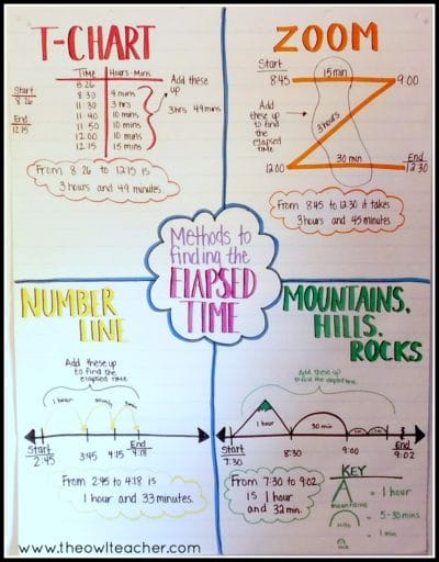 Strategies To Teach Elapsed Time The Owl Teacher