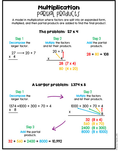 Do your students struggle with multiplying large numbers? Help them learn multi-digit multiplication with strategies such as the area model, the box method, the partial products method, and the distributive property today! Click here to find out more.