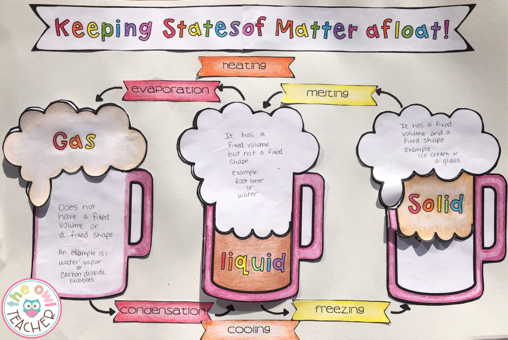"This states of matter craftivity would make a great ""make and take"" activity during your next math and science night."