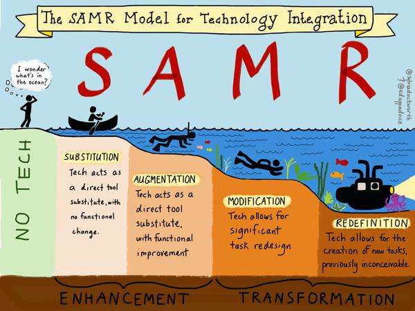 A look at the SAMR model and the stages. This illustration helps understand just how the technology levels work.