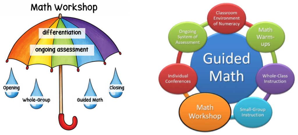 We often see the names math workshop and guided math used interchangeably. And they often appear to be two separate math workshop models. Which is accurate? Learn more by clicking here.