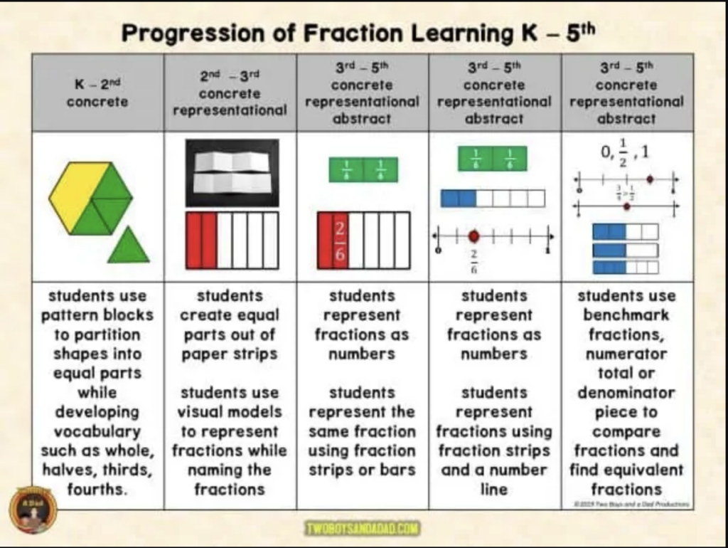 Many teachers think that students are first introduced to fractions in third grade, but in fact the progression of fractions begin much earlier. Once they get to 3rd grade it makes teaching equivalent fractions easier.